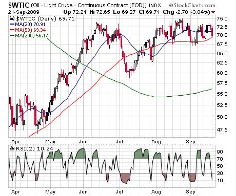 $WTIC chart