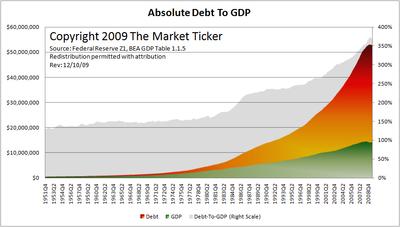 Karl Denninger's Debt to GDP Chart