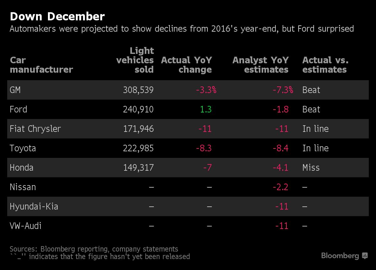Wednesday Watch List Update – Stocks We Like for 2018