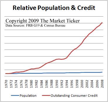 economy, debt, population