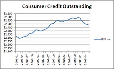 consumer credit outstanding