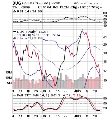DUG chart