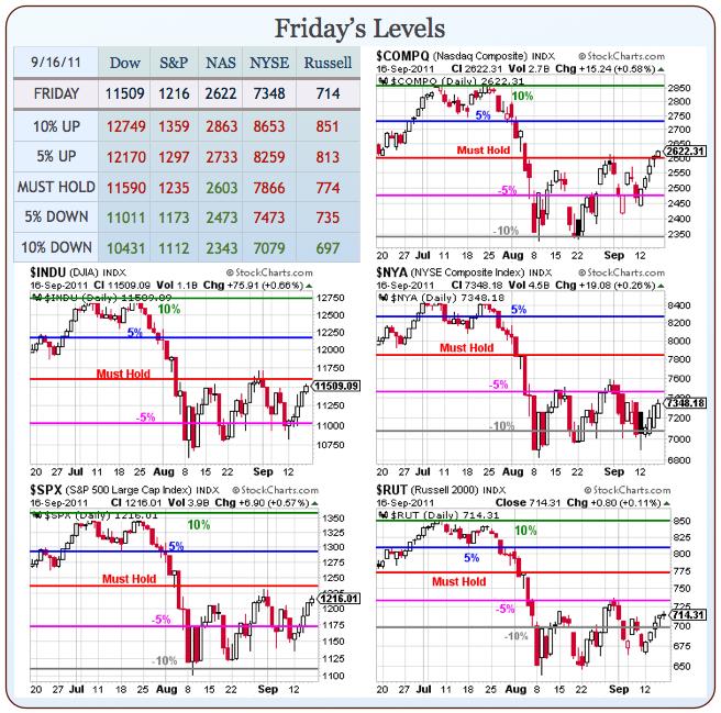 Monday Market Movement More Greek Madness Phils Stock World