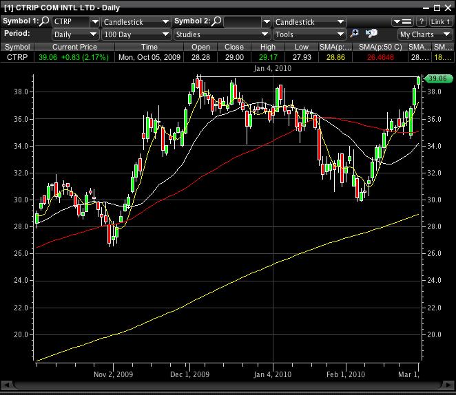 Swing trading virtual portfolio – week of March 1st, 2010