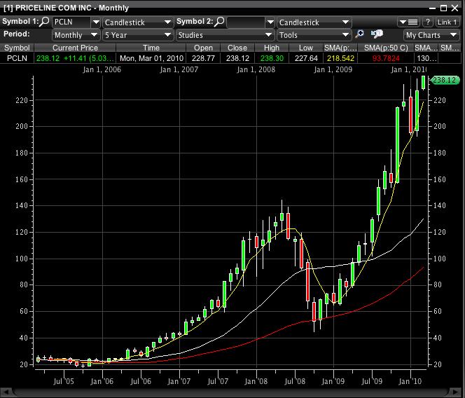 Swing trading virtual portfolio – week of March 1st, 2010 | Phil's