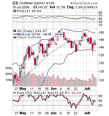 GS, Goldman Sachs chart