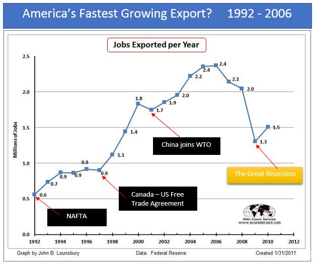 Free Trade Vs American Jobs Marketshadows