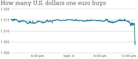 Phil Davis Blog | Euro Deposit Rates Now NEGATIVE! | Talkmarkets