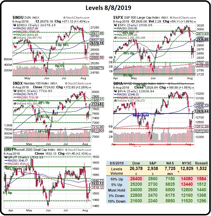 Phil's Stock World
