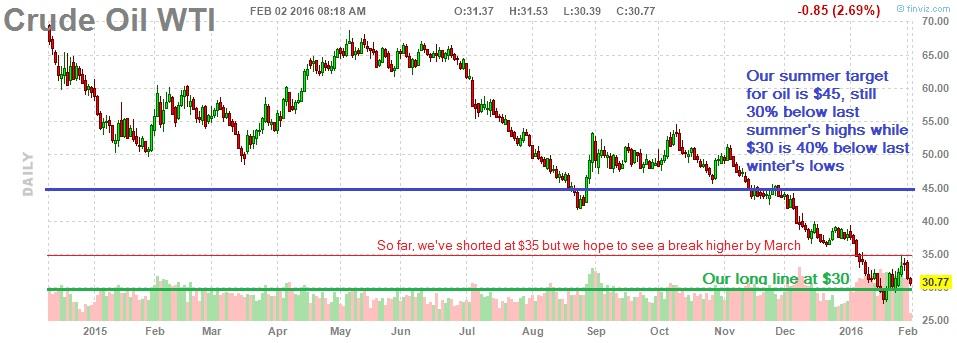 Stock options europe